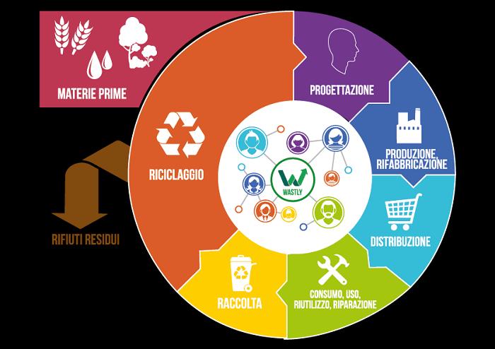 Carta per la sostenibilità <br> dell'economia circolare